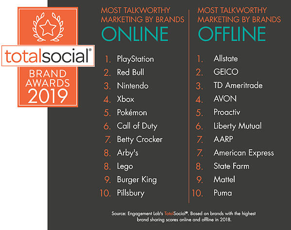 BRANDS WITH THE MOST TALKWORTHY MARKETING - TotalSocial Brand Awards