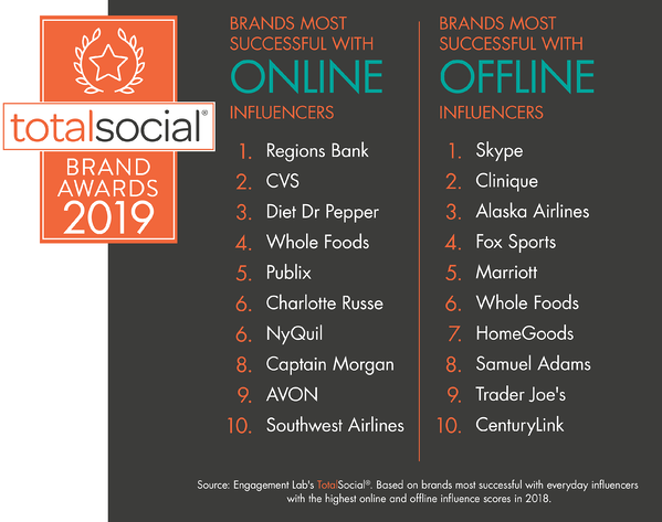 2019 TotalSocial Most Successful Brands in Activating Influential Consumers