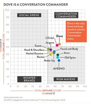 Conversation Commander - Scatter chart example