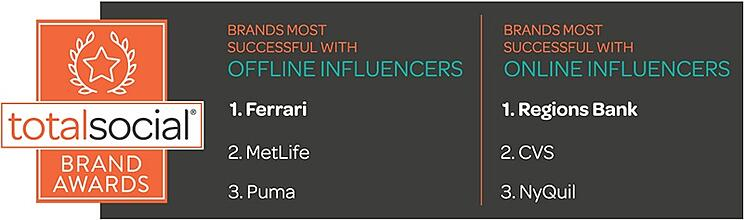 TotalSocial Brand Awards Most Successful with Influencers