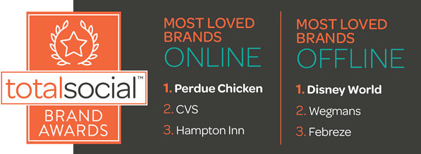 TotalSocial Awards Most Loved Brands